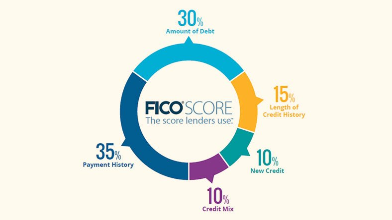 A graphic explaining that a credit score is calculated from 35% payment history, 30% amount of debt, 15% length of credit history, 10% new credit and 10% credit mix